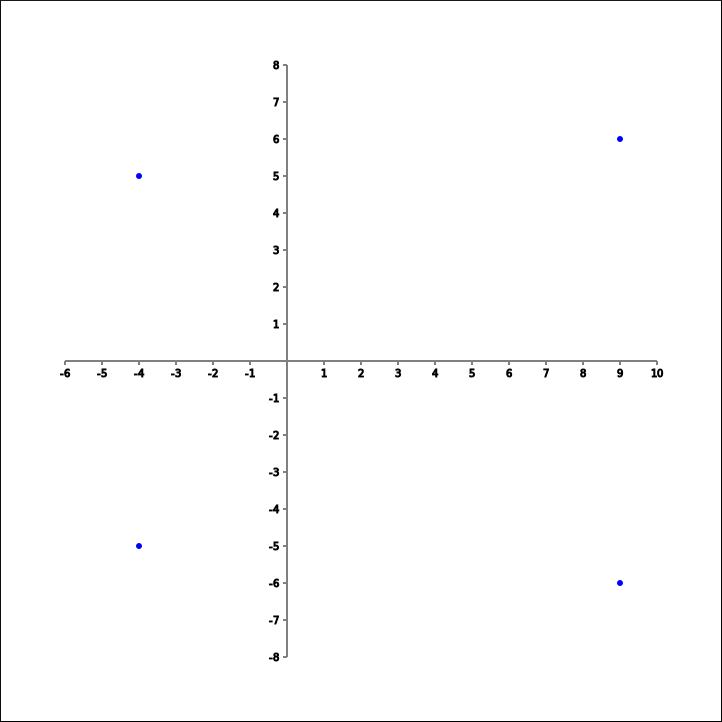 Argand diagram conjugates