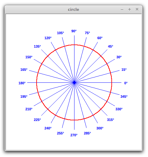 Polar plots in Python circle