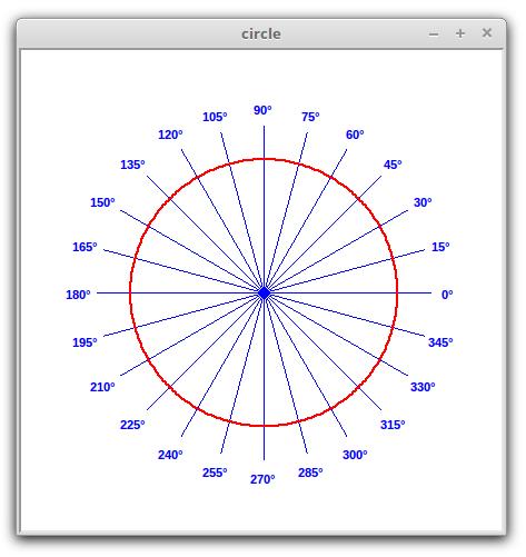 Polar Plots in Python | CodeDrome