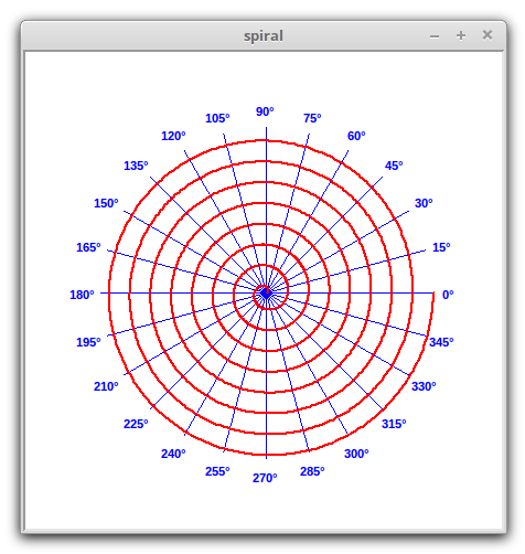 Polar plots in Python spiral