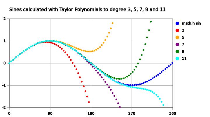 taylor series sine wave