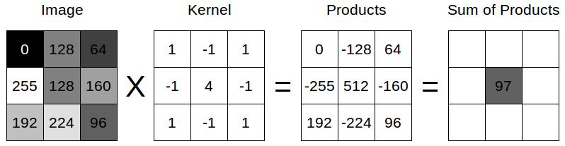 convolution matrix description